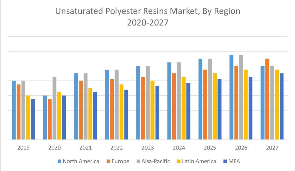 بازار جهانی رزین پلی استر غیر اشباع (منطقه ای)